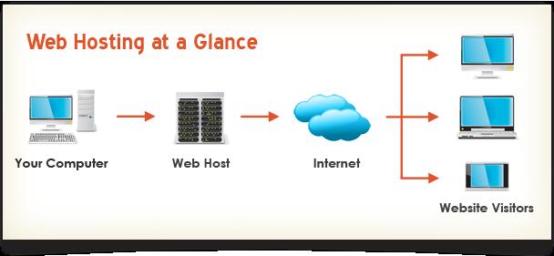 web hosting web hosting introduction website design development and hosting